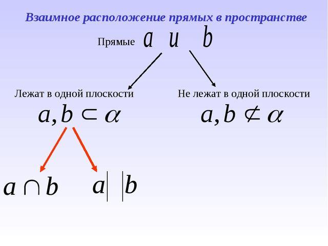 Взаимное расположение прямых в пространстве Прямые Лежат в одной плоскости Не...