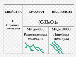 СВОЙСТВАКРАХМАЛЦЕЛЛЮЛОЗА 1. Строение молекулы(С6Н10О5)n М= до4000 Разветв
