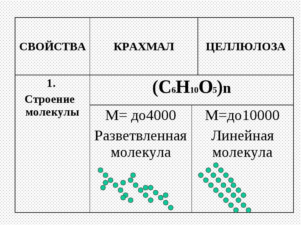 СВОЙСТВАКРАХМАЛЦЕЛЛЮЛОЗА 1. Строение молекулы(С6Н10О5)n М= до4000 Разветв...