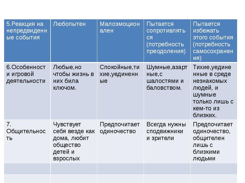 5.Реакция на непредвиденные события Любопытен Малоэмоционален Пытаетсясопрот...