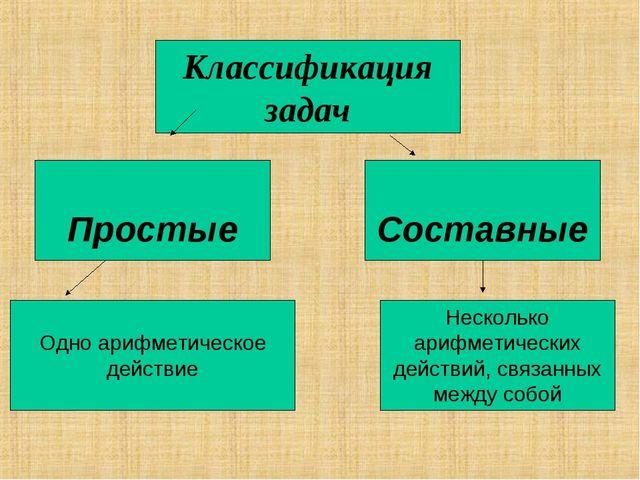 Простые Классификация задач Одно арифметическое действие Несколько арифметич...