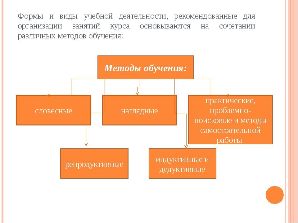 Формы и виды учебной деятельности, рекомендованные для организации занятий ку...
