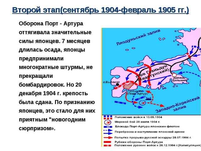 Второй этап(сентябрь 1904-февраль 1905 гг.) Оборона Порт - Артура оттягивала...