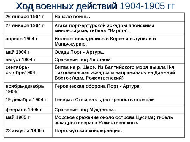 Ход военных действий 1904-1905 гг 26 января 1904 г Начало войны. 27 января...