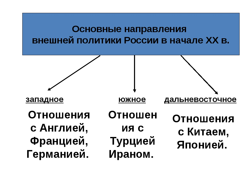 Основные направления внешней политики России в начале XX в. западное южное д...