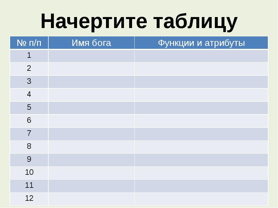 Начертите таблицу № п/п Имя бога Функциии атрибуты 1 2 3 4 5 6 7 8 9 10 11 12