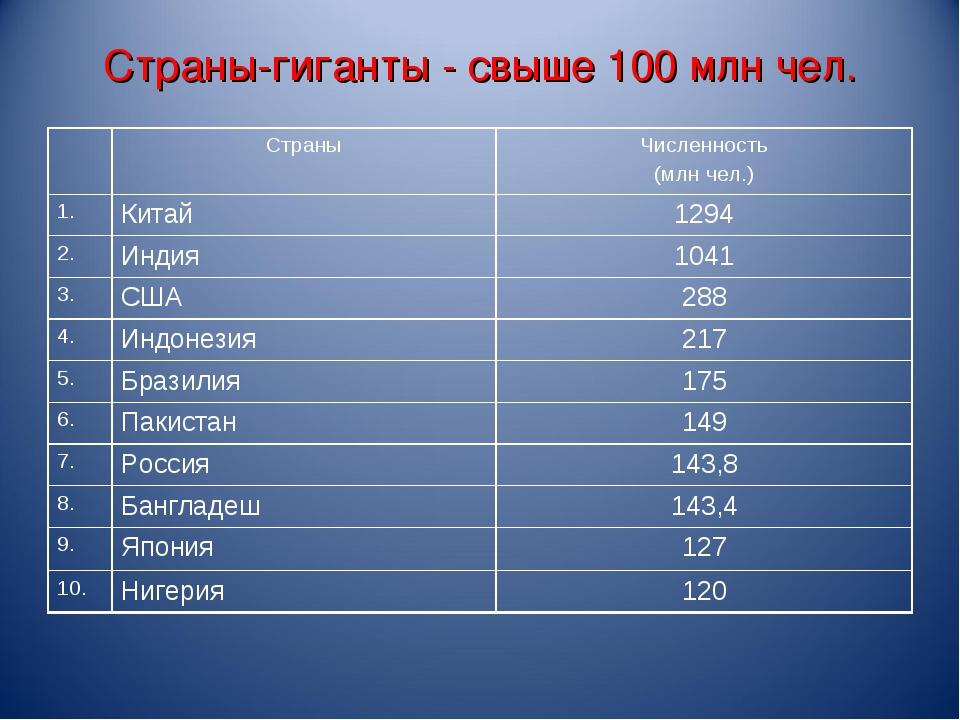 Страны-гиганты - свыше 100 млн чел. СтраныЧисленность (млн чел.) 1.Китай1...
