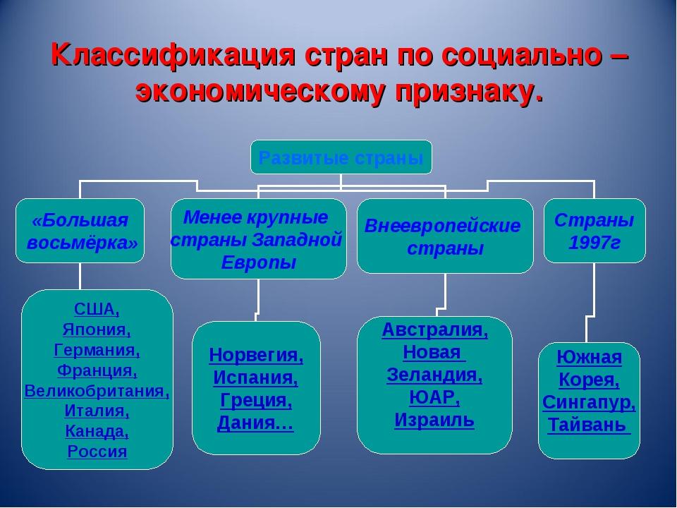 Классификация стран по социально – экономическому признаку.