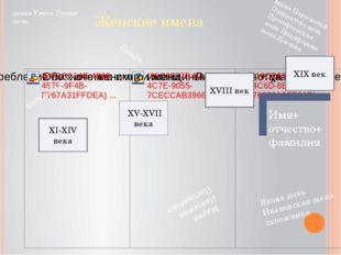 Женские имена ХV-XVII века XVIII век XIX век Имя+ отчество+ фамилия XI-XIV в