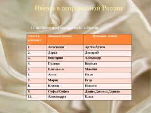 Имена в современной России 10 наиболее популярных имён в России. Место в рей