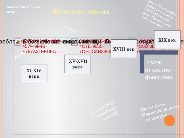 Женские имена ХV-XVII века XVIII век XIX век Имя+ отчество+ фамилия XI-XIV в...