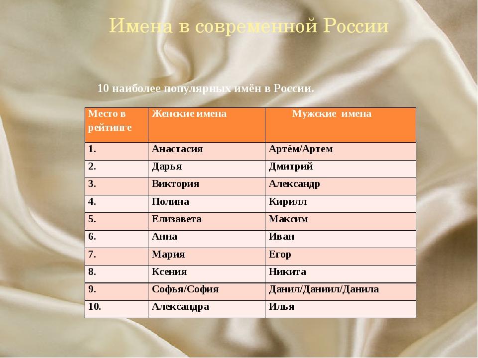 Имена в современной России 10 наиболее популярных имён в России. Место в рей...