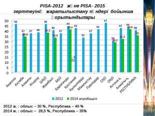 2012 ж. : облыс – 30 %, Республика – 40 % 2014 ж. : облыс – 28,5 %, Республик