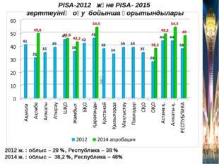 PISA-2012 және PISA- 2015 зерттеуінің оқу бойынша қорытындылары 2012 ж. : обл