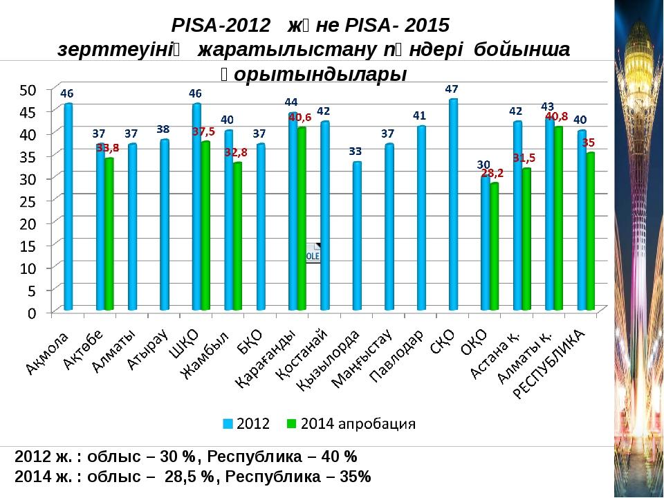 2012 ж. : облыс – 30 %, Республика – 40 % 2014 ж. : облыс – 28,5 %, Республик...