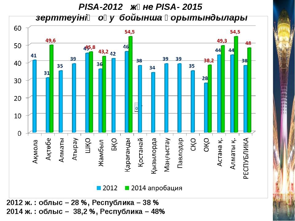 PISA-2012 және PISA- 2015 зерттеуінің оқу бойынша қорытындылары 2012 ж. : обл...