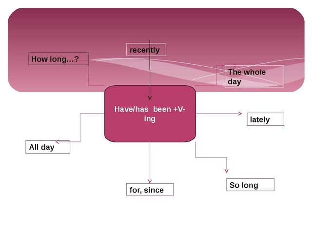 Have/has been +V-ing recently lately for, since All day The whole day So lon...