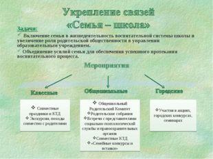 Задачи: Включение семьи в жизнедеятельность воспитательной системы школы и ув