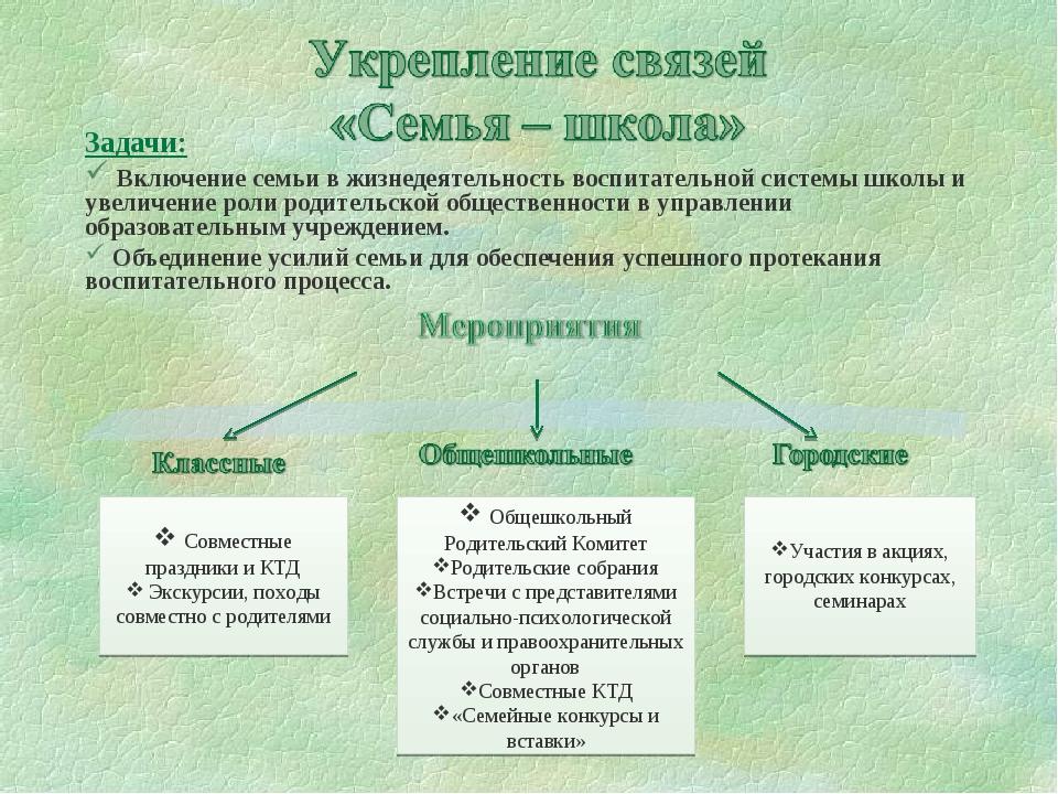 Задачи: Включение семьи в жизнедеятельность воспитательной системы школы и ув...