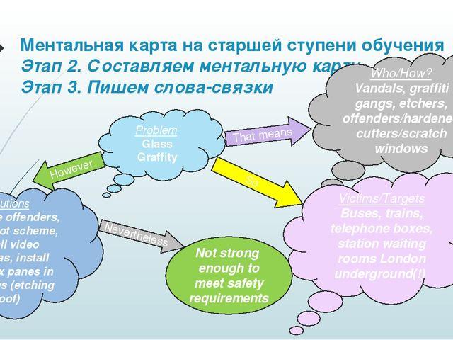 Ментальная карта на старшей ступени обучения Этап 2. Составляем ментальную ка...