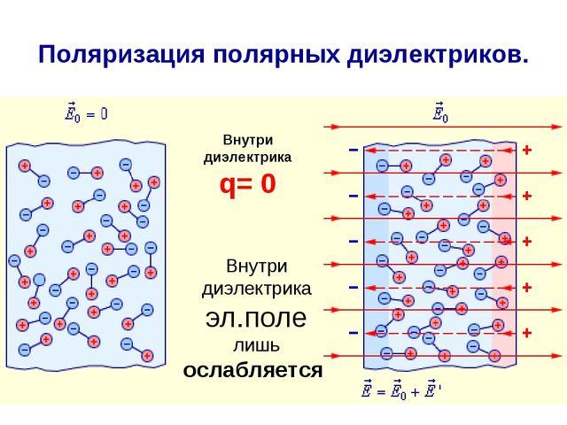 Поляризация полярных диэлектриков. Внутри диэлектрика q= 0 Внутри диэлектрика...