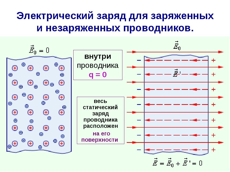 Электрический заряд для заряженных и незаряженных проводников. внутри проводн...