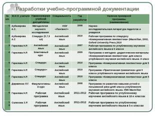 Разработки учебно-программной документации № п/п Ф.И.О. учителя Наименование
