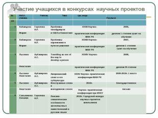 Участие учащихся в конкурсах научных проектов № Ф.И.О. ученика Учитель Тема г