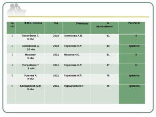 Результативность участия в городских школьных олимпиадах № п/п Ф.И.О. ученик