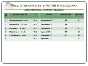 Результативность участия в городских школьных олимпиадах № п/п Фамилия учащег