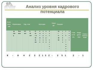 Анализ уровня кадрового потенциала Всего учителей Образование Пед.стаж Катего