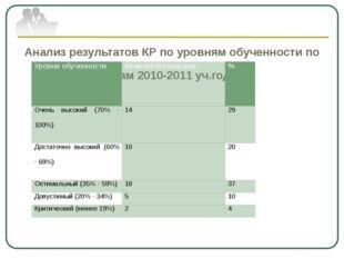 Анализ результатов КР по уровням обученности по итогам 2010-2011 уч.года: Ур