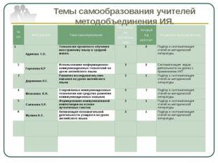Темы самообразования учителей методобъединения ИЯ. № п/п ФИО учителя Тема сам