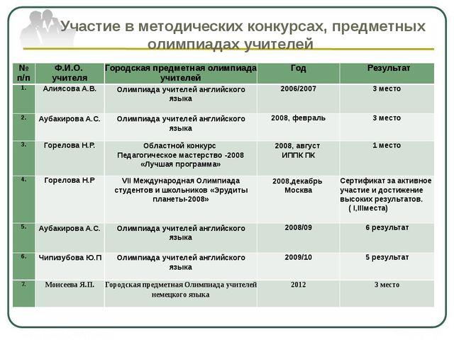 Участие в методических конкурсах, предметных олимпиадах учителей № п/п Ф.И.О...