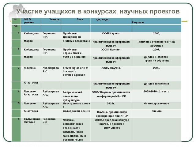 Участие учащихся в конкурсах научных проектов № Ф.И.О. ученика Учитель Тема г...