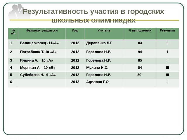 Результативность участия в городских школьных олимпиадах № п/п Фамилия учащег...