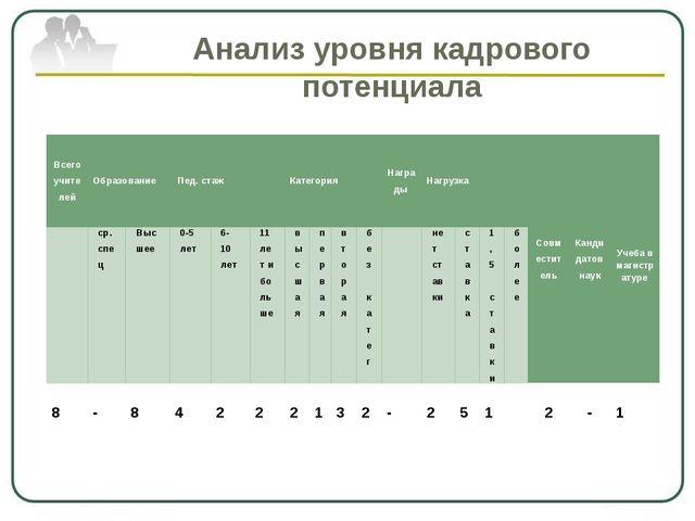 Анализ уровня кадрового потенциала Всего учителей Образование Пед.стаж Катего...
