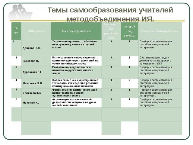 Темы самообразования учителей методобъединения ИЯ. № п/п ФИО учителя Тема сам...