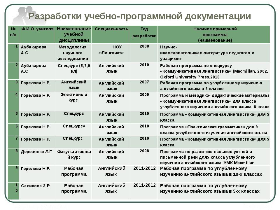 Разработки учебно-программной документации № п/п Ф.И.О. учителя Наименование...