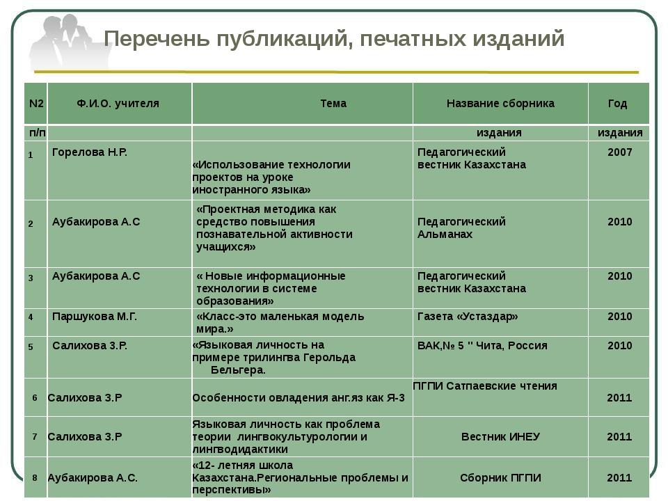 Перечень публикаций, печатных изданий N2 Ф.И.О. учителя Тема Название сборник...