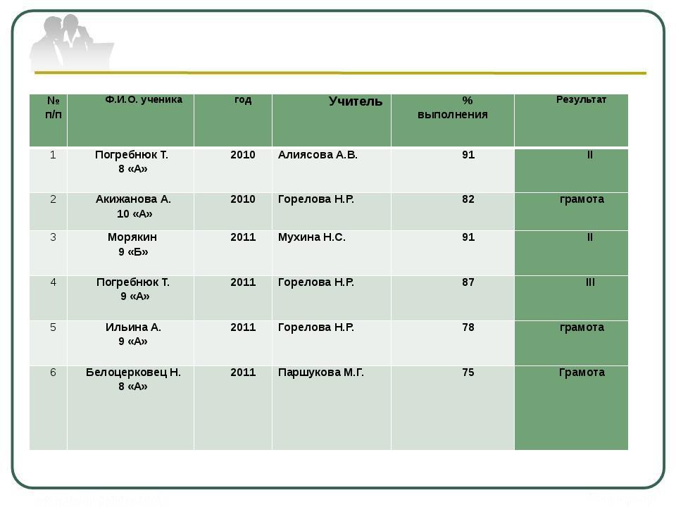 Результативность участия в городских школьных олимпиадах № п/п Ф.И.О. ученик...