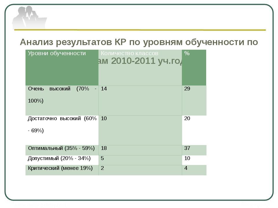 Анализ результатов КР по уровням обученности по итогам 2010-2011 уч.года: Ур...