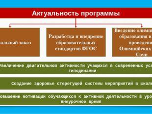 Актуальность программы Социальный заказ Разработка и внедрение образовательны