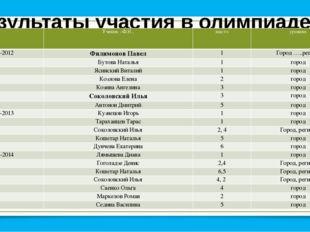 Результаты участия в олимпиаде по физической культуре Ученик –Ф.И.. место уро