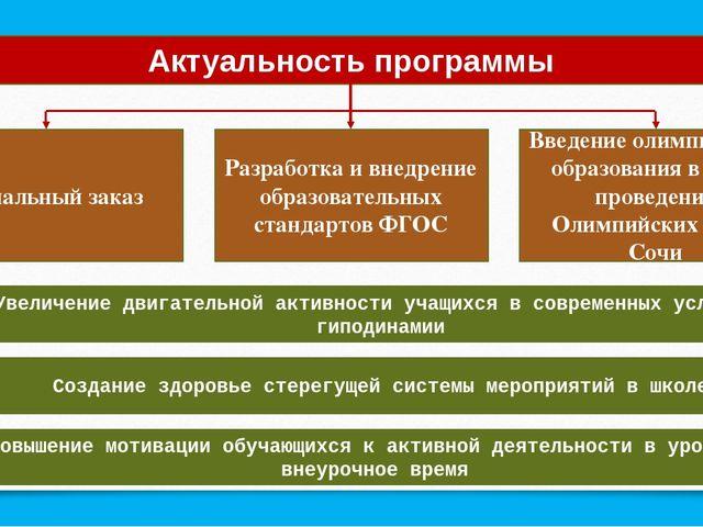 Актуальность программы Социальный заказ Разработка и внедрение образовательны...