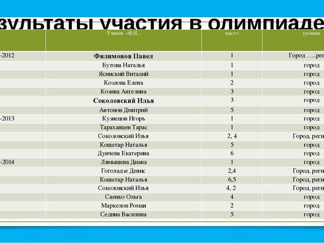 Результаты участия в олимпиаде по физической культуре Ученик –Ф.И.. место уро...