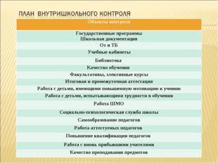 Объекты контроля Государственные программы Школьная документация От и ТБ Учеб