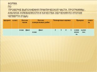 предметклассКол-во часовКол-во контрольных работЧетвертные оценки Процен