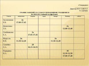 «Утверждено» _________________ Директор МОУ-СОШ № 5 Л.А.Дубовик ГРАФИК ЗАНЯТ