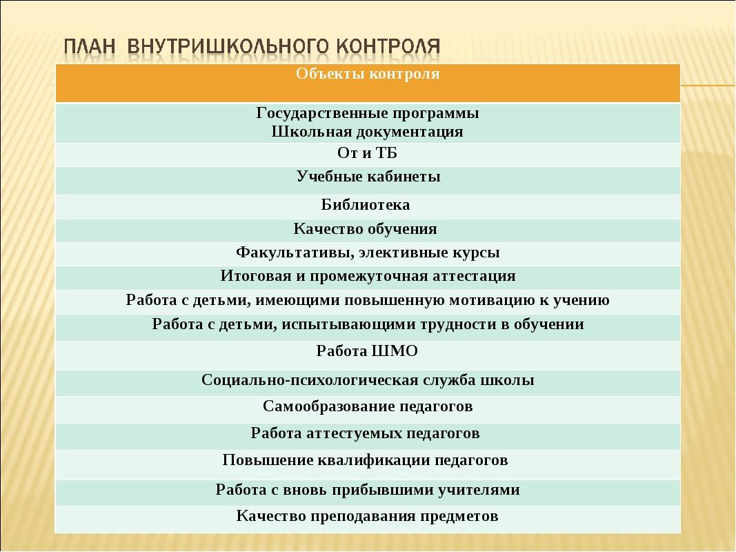 Объекты контроля Государственные программы Школьная документация От и ТБ Учеб...